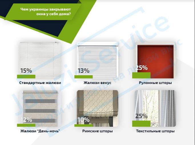 Защитные роллеты на окна в качестве альтернативы решеткам